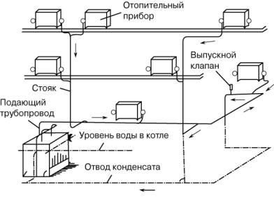 паровое отопление схема