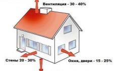 Как составить проект отопления для частного дома
