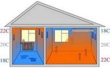 Как можно организовать отопление дачи и дворовых построек электричеством
